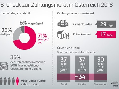 Ergebnisse Austrian Business Check zur Zahlungsmoral