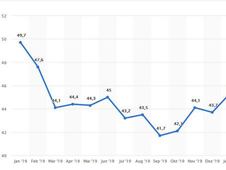 Einkaufsmanagerindex: Industrieproduktion trotz erster Lichtblicke weiter rückläufig