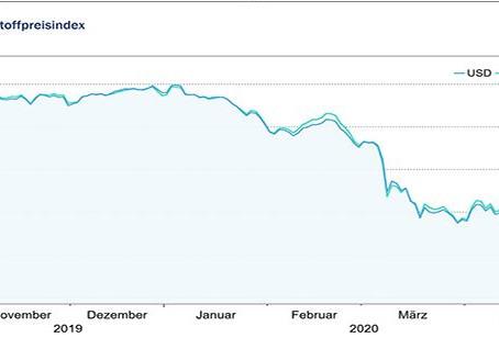 HWWI-Rohstoffpreisindex verzeichnete weiterhin starke Preisverluste
