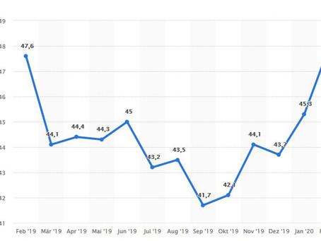 Einkaufsmanagerindex - Industrieproduktion stabilisiert sich weiter