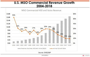 U.S. MSO Coomercial Revenue Growth Chart Image