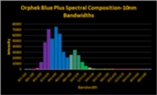 OR3 Blue Plus Spectrum 2.png