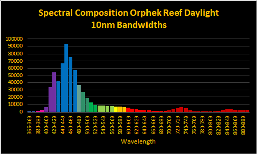 OR3 Reef Day Plus Spectrum.png