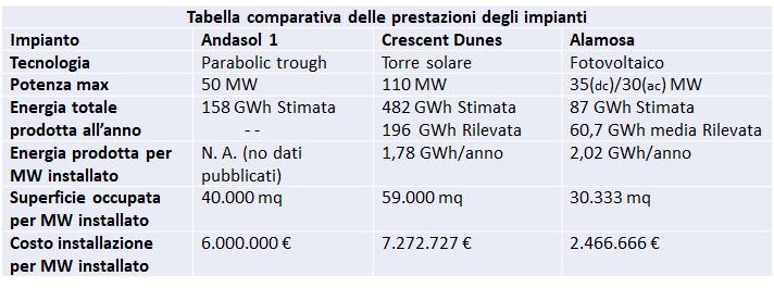 Impresa Circolare - Tabella comparativa prestazioni impianti a concentrazione solare