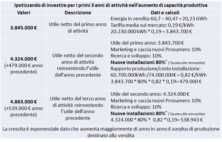 Investimento dei ricavi da surplus energetico Impresa Circolare scenario 2