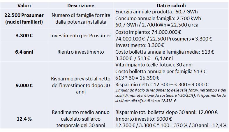 Benefici economici per Prosumer nell'esempio di Impresa Circolare nello scenario 1, in cui tutta la produzione viene autoconsumata dai Prosumer