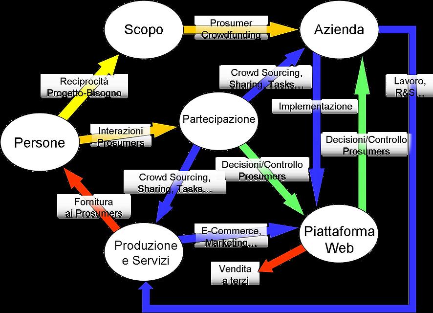 Impresa Circolare Flow Chart