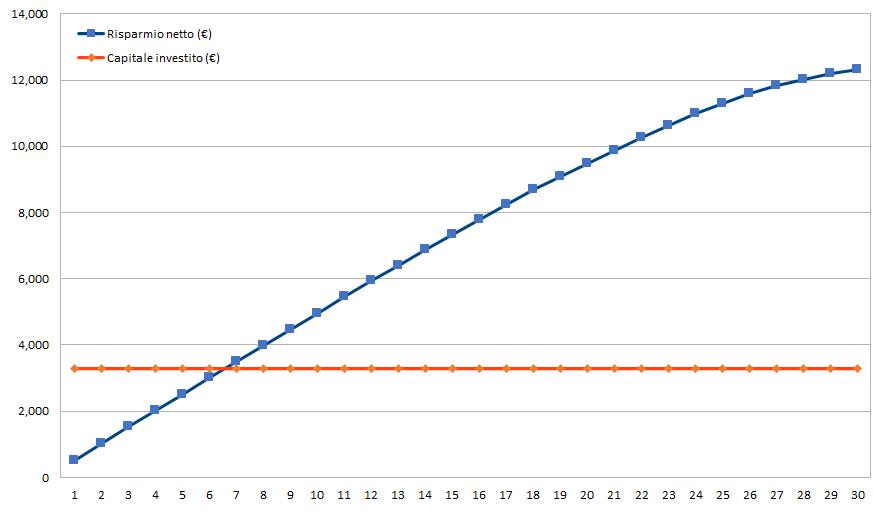 Simulazione su 30 anni esempio Impresa Circolare scenario 1