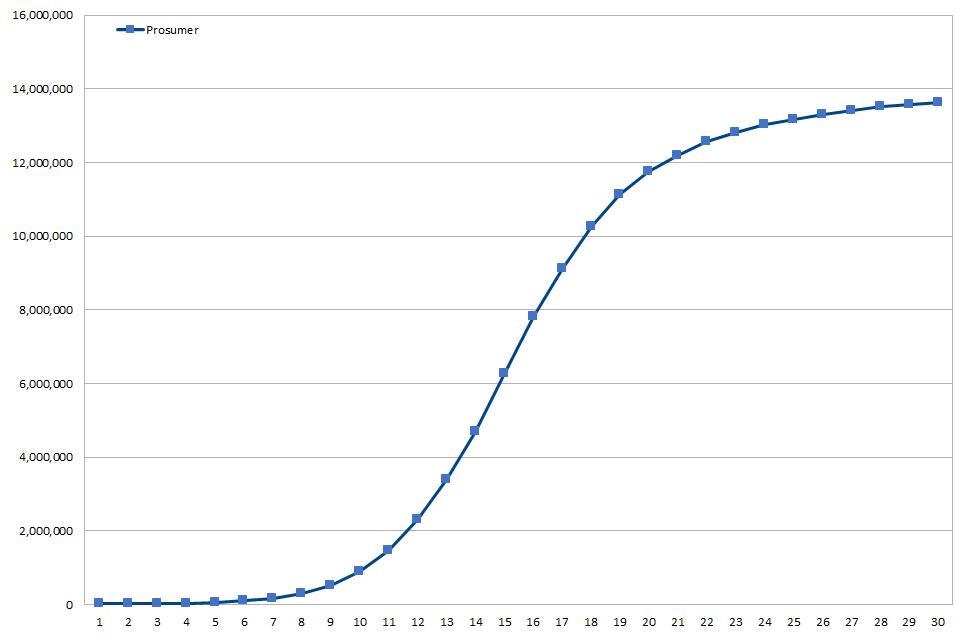 Effetto Network con cui i Prosumer aumentano con Impresa Circolare scenario 2