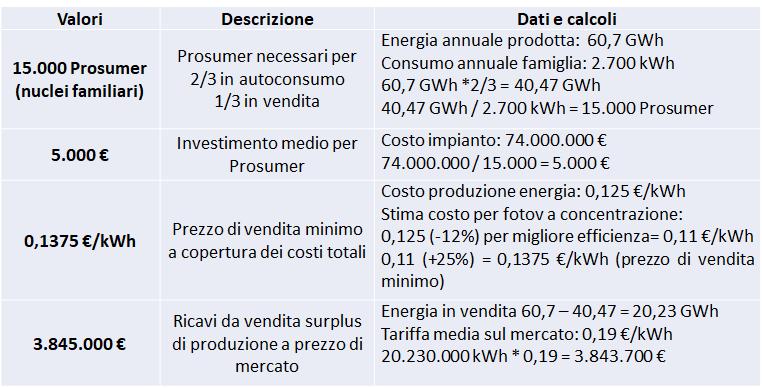 Benefici Impresa Circolare scenario 2 per impianto a contrazione solare con surplus produzione energetica
