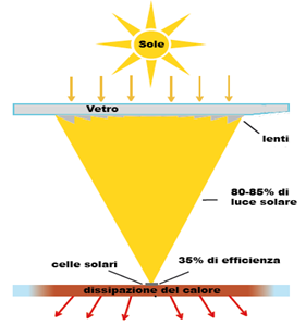 CPV Concentratore Fotovoltaico