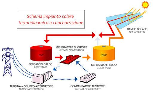 Impianto solare termodinamico a concentrazione