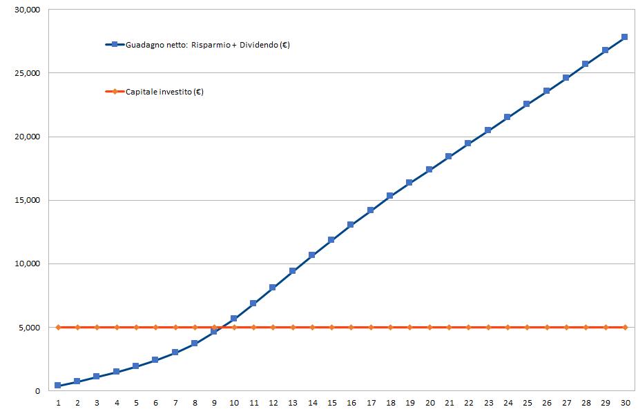 Simulazione Impresa Circolare scenario 2, payback time, ritorno economico, utili e risparmi totali