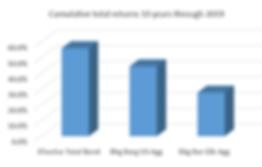 3Twelve vs benchmarks 10 yrs through 201