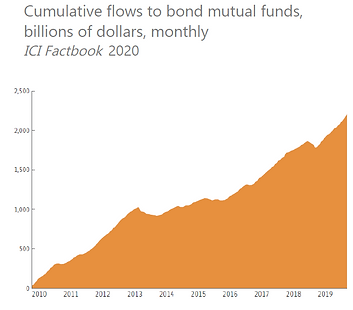 Flows to Bond Funds 2020.PNG