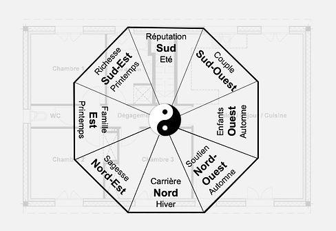 Etudes Feng Shui Ba Gua.jpg