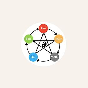 5 elements Feng Shui.png