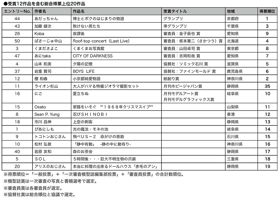 HDGP7アーカイブ順位表_HP-シート1.jpg