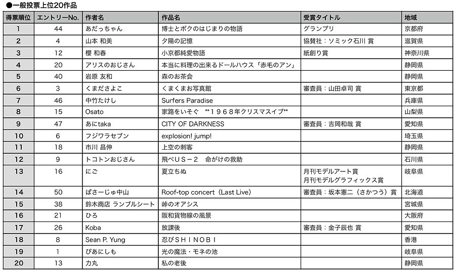 HDGP7アーカイブ順位表_HP-シート1-1.jpg