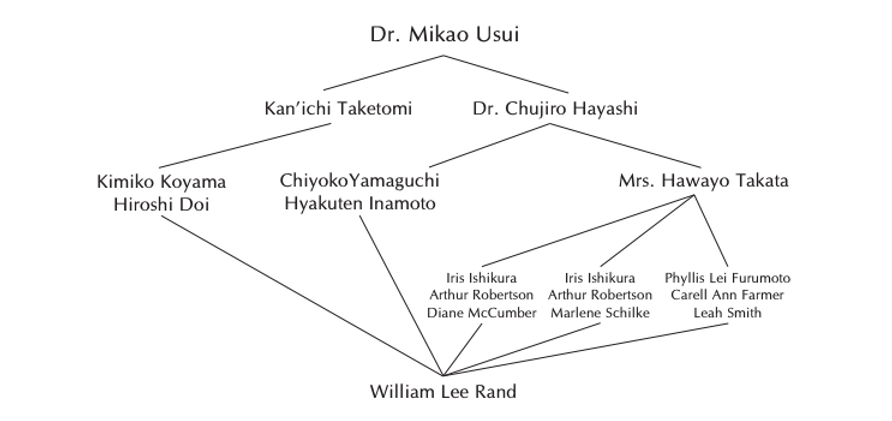 william lee rand lineage.png