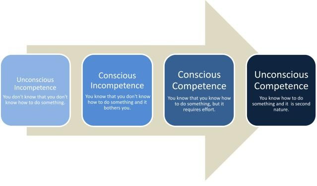 Path to unconscious competence. Maslow