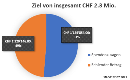 Spendenstand.PNG