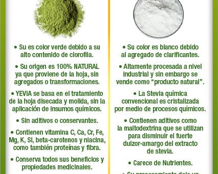 Stevia al Natural vs Stevia Química