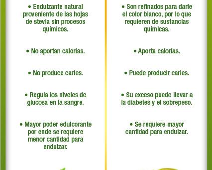 Stevia al Natural vs Caña de Azúcar