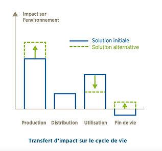 transfert d'impact.jpg