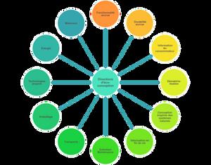 Les éco-solutions : pistes d'éco-conception