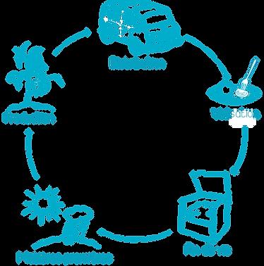 acv analyse de cycle de vie éco conception éco-conception écoconception éco-innovation écoinnovation innovation