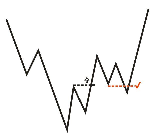 Reversal Pattern 05