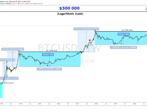 Chart of the Week: Bitcoin $300k?
