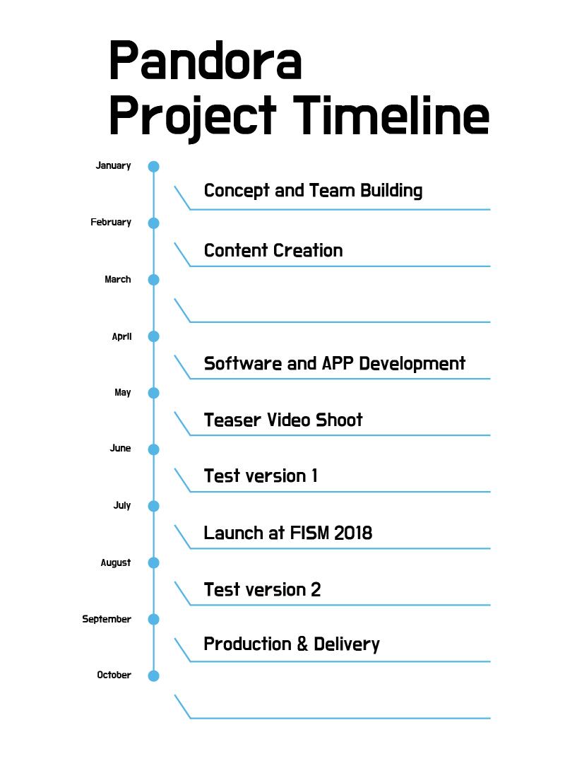 Pandora Project Timeline