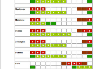 Coffee Production Timetable - Central & South America