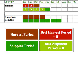 Coffee Production Timetable - Caribbean