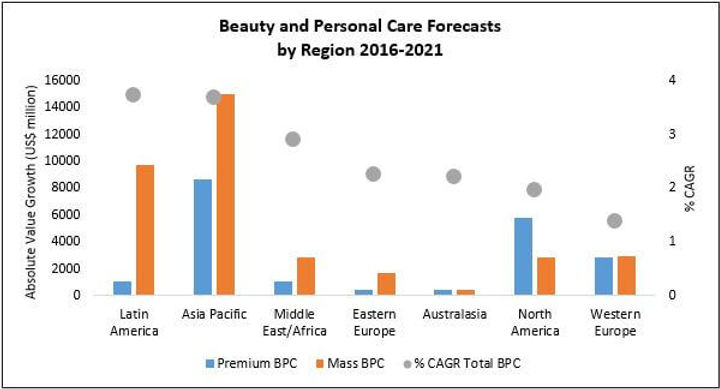 beauty-personal-care-forecasts.jpg