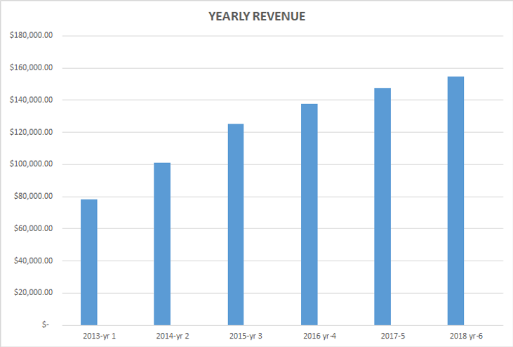YEARLY REVENUE 3.png