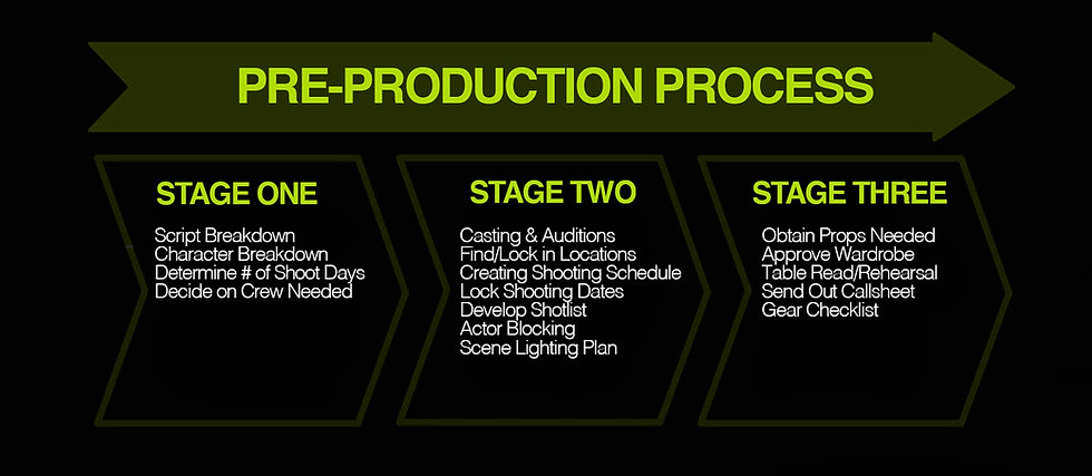 M3 Creative Pre Production Process.jpg