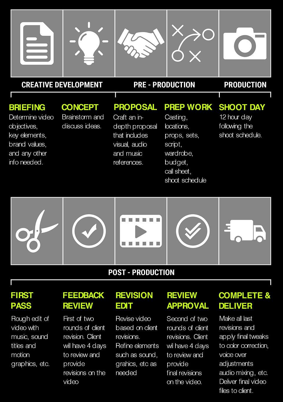 M3 VIDEO PRODUCTION PROCESS.jpg