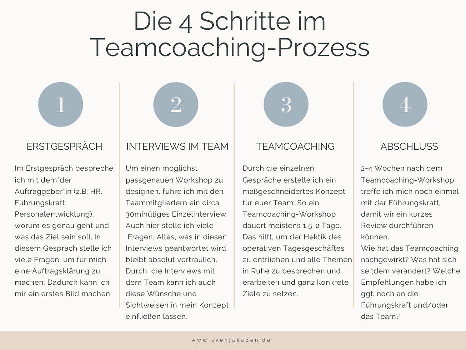 Wie funktioniert ein Teamcoaching.png