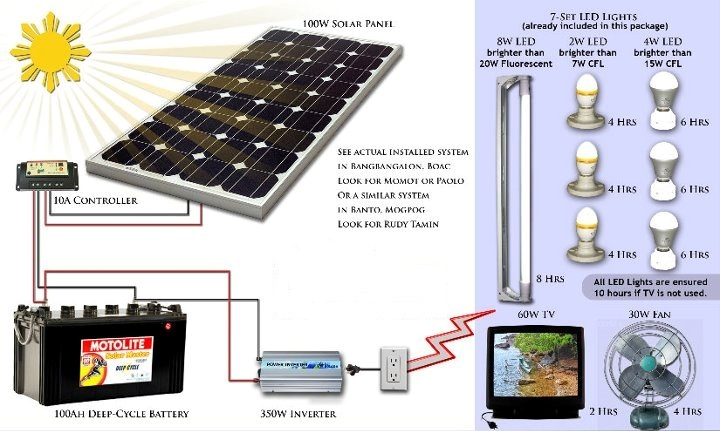 Aventi Townhomes 200w solar panels