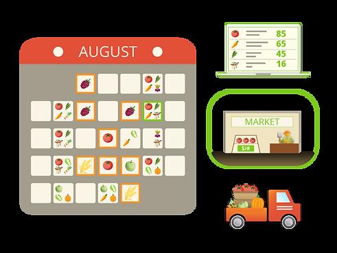 Harvest Forecasting