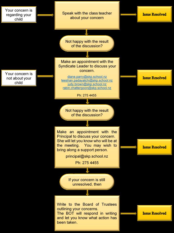 Complaints process.png