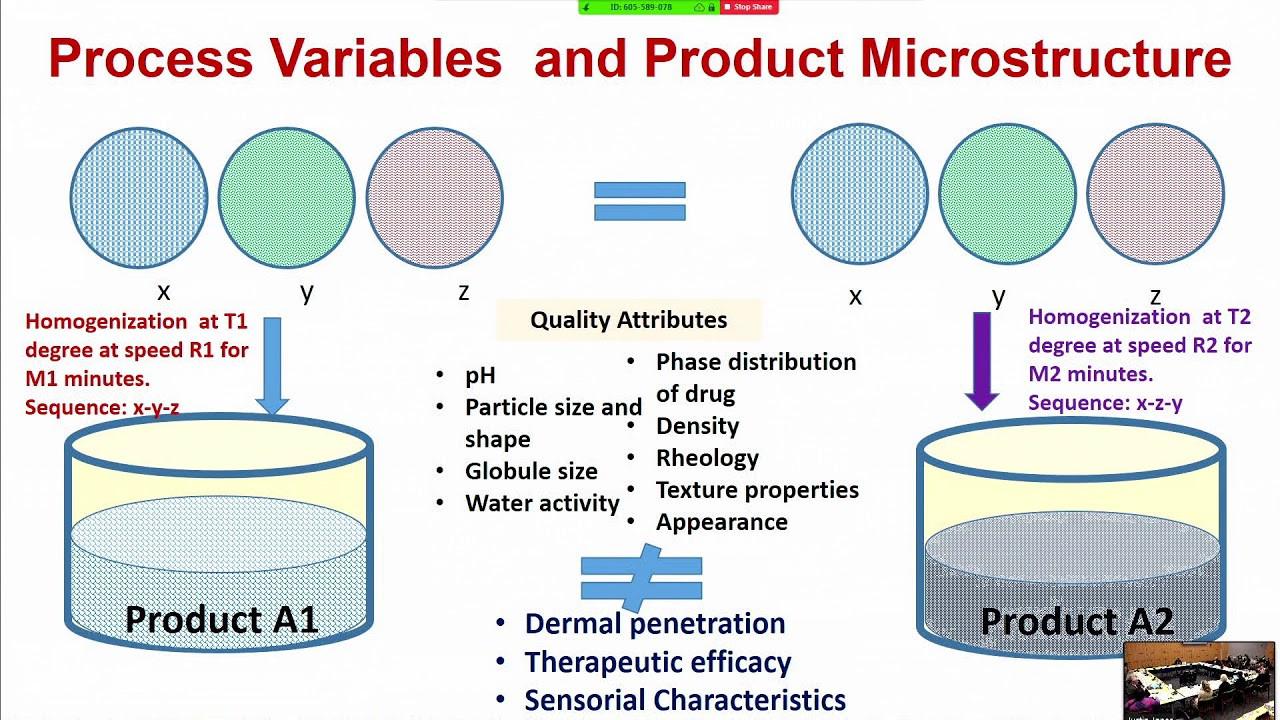 Topical Formulations for Dermal and Transdermal Drug Delivery