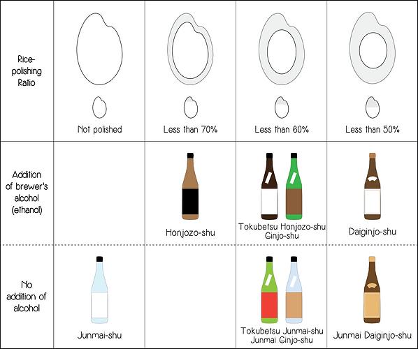 Sake types table illustration.png