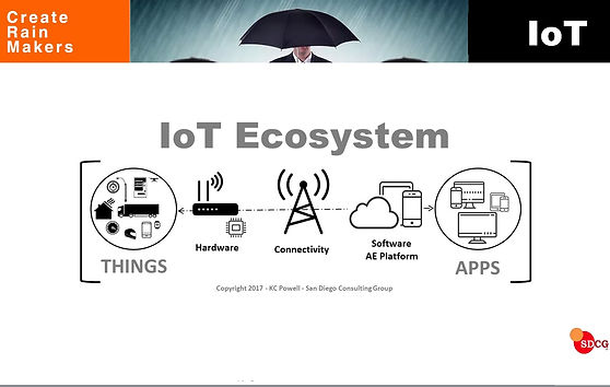 IoT Ecosystem Diagram