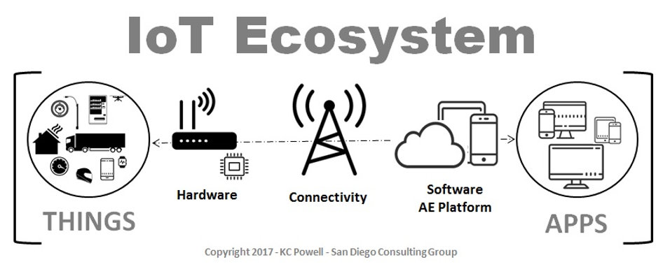 IoT, M2M and IoE Services IoT Ecosystem San Diego Consulting Group California