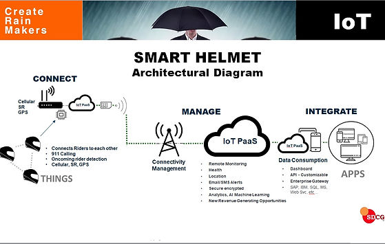 IoT Diagram Connected Motor cycle helmet