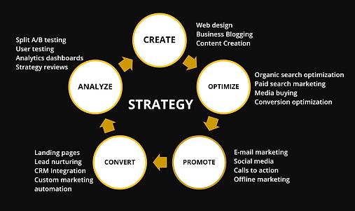 Marketing process VII.png
